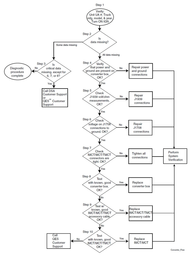 Flowchart for J1708/J1939 Converter Box Diagnostics
